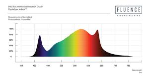 Fluence SPYDR 2p Full Spectrum LED 645 Watt